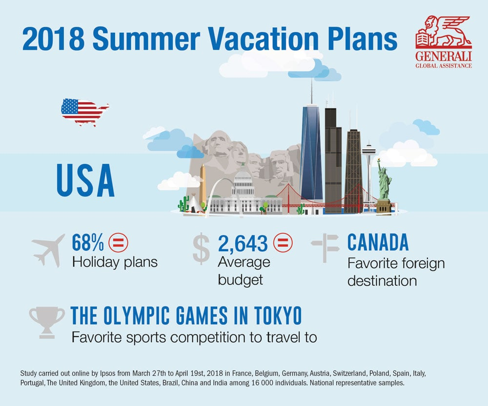 2018 Summer Vacation Plans infographic - 68% have holiday plans, average budget is $2643, Canada is favorite foreign destination and the Olympic Games in Tokyo is the favorite sports to travel to
