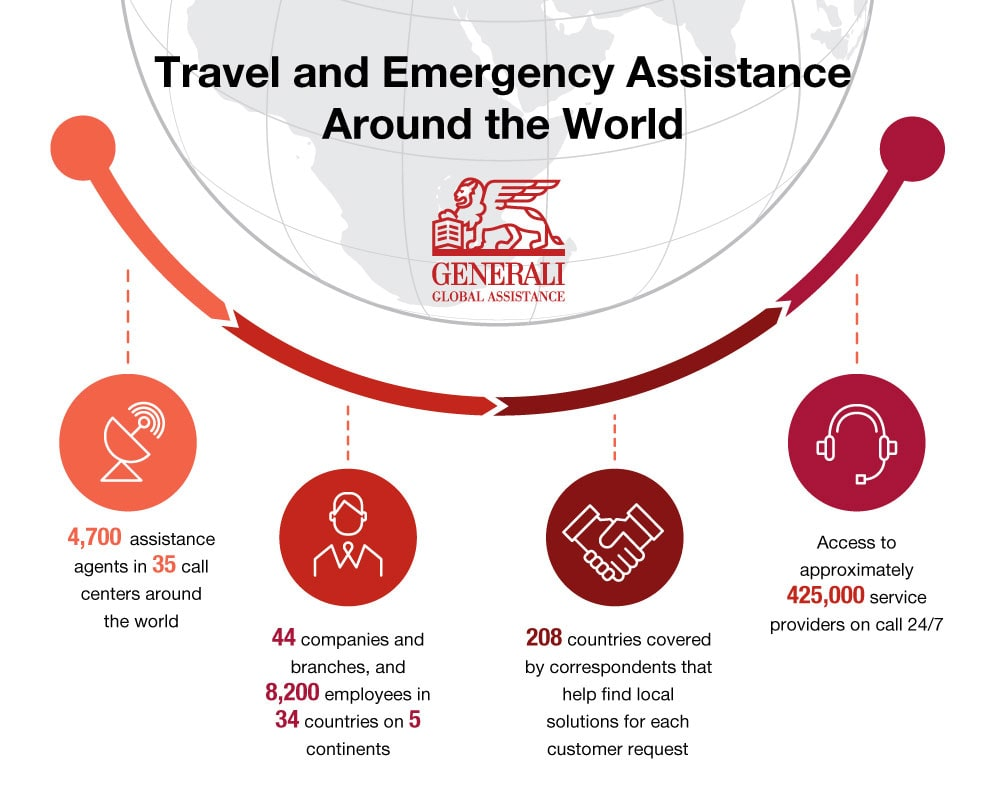 Generali Global Assistance infographic- Travel and Emergency Assistance Around the World. Access to approximately 425,000 service providers on call 24/7. 44 companies and branches, and 8,200 employees in 34 countries on 5 continents. 4,700 assistance agents in 35 call centers around the world.  208 countries covered by correspondents that act as an on-the-spot interface to help find local solutions for each customer request.